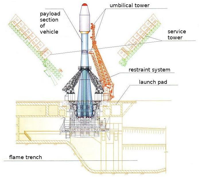 Scheme of the launch pad for the vehicle Soyuz
